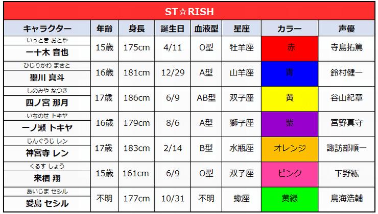 うたの☆プリンスさまキャラクター年齢・誕生日一覧