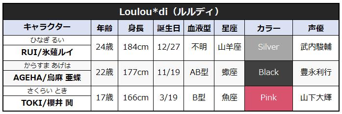 Louloudi(ルルディ)のキャラクタープロフィール一覧