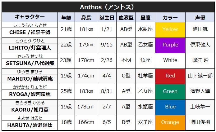 Anthos(アントス)のキャラクタープロフィール一覧